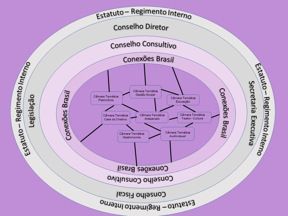 rede organizacional REC-Brasil